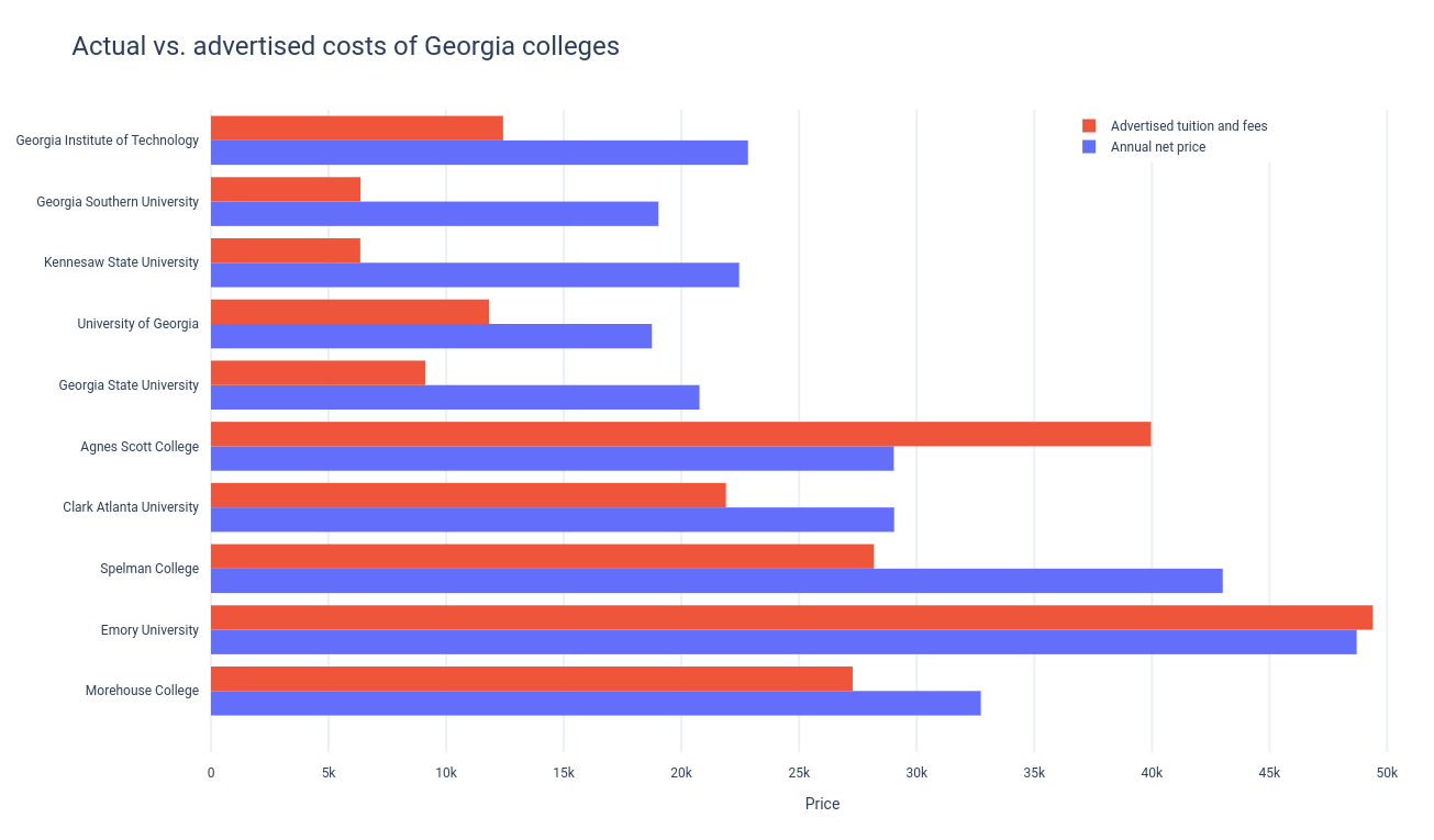 Actual vs. advertised costs of Georgia colleges